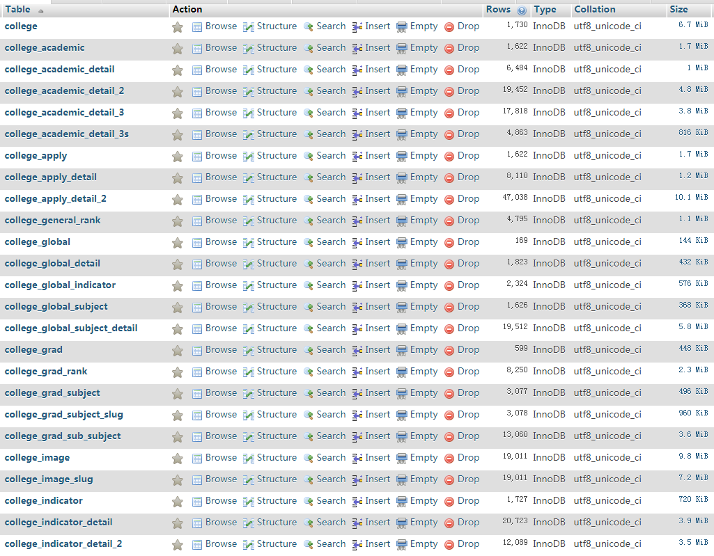 database structure screenshot of US 1K Top Colleges Database: Address, Global Rank, Subject, Tel.